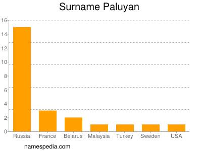 Surname Paluyan