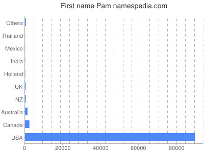 Given name Pam