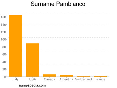Surname Pambianco