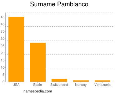 Surname Pamblanco