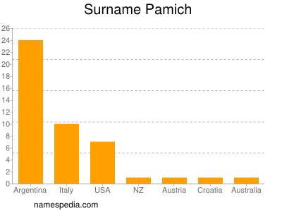 Surname Pamich