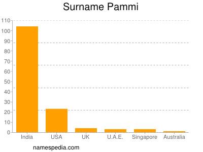 Surname Pammi