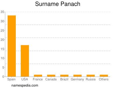 Surname Panach