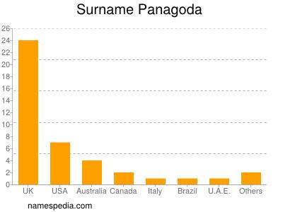 Surname Panagoda