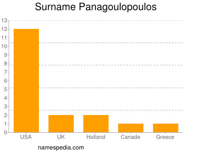 Surname Panagoulopoulos