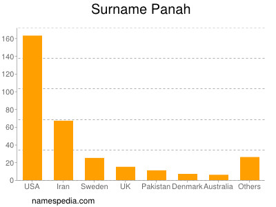 Surname Panah