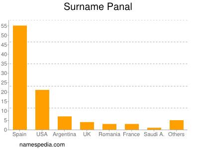 Surname Panal