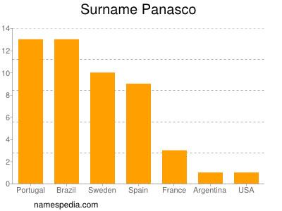 Surname Panasco