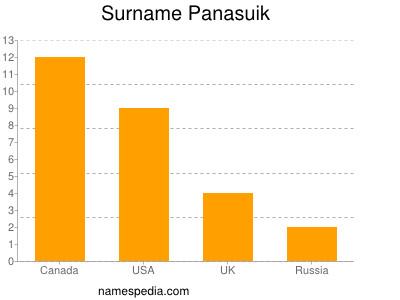 Surname Panasuik