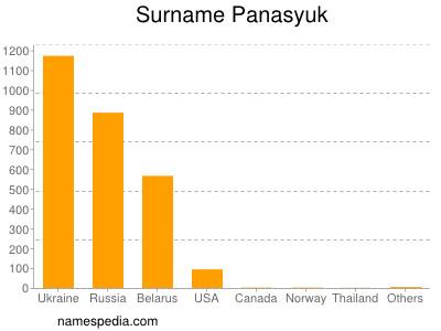 Surname Panasyuk