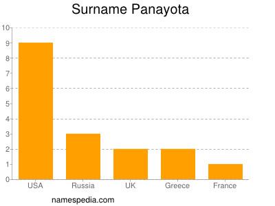 Surname Panayota