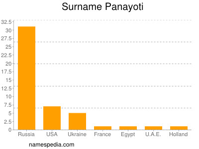 Surname Panayoti