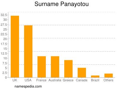 Surname Panayotou