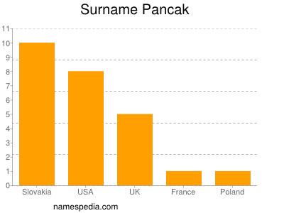 Surname Pancak
