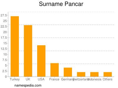 Surname Pancar