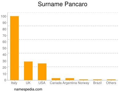 Surname Pancaro
