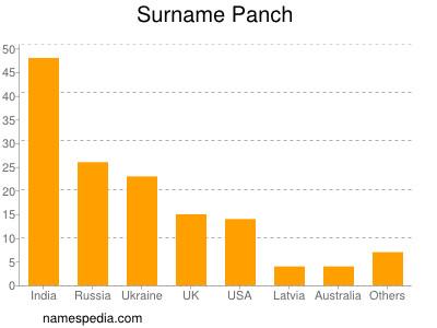 Surname Panch
