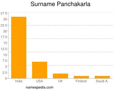 Surname Panchakarla