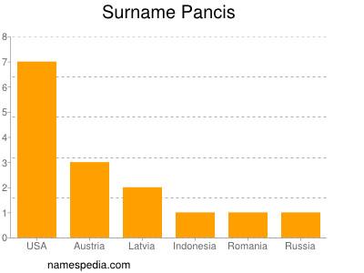 Surname Pancis