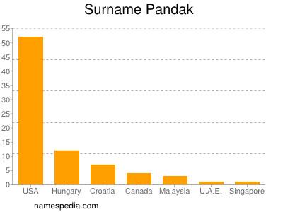Surname Pandak