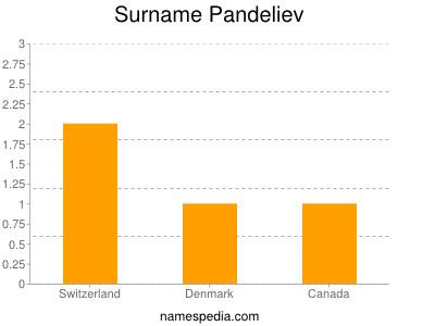 Surname Pandeliev