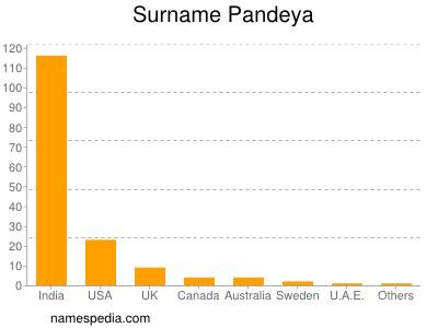Surname Pandeya