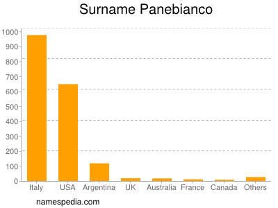 Surname Panebianco