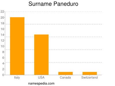 Surname Paneduro