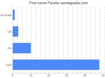 Given name Panela