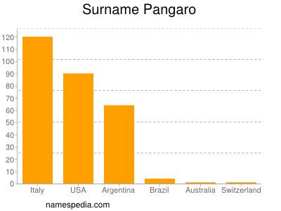 Surname Pangaro
