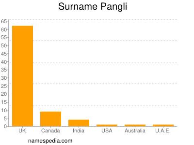 Surname Pangli