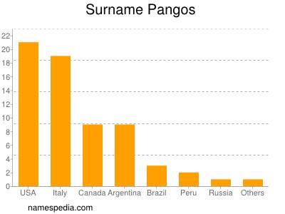 Surname Pangos