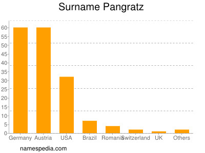 Surname Pangratz