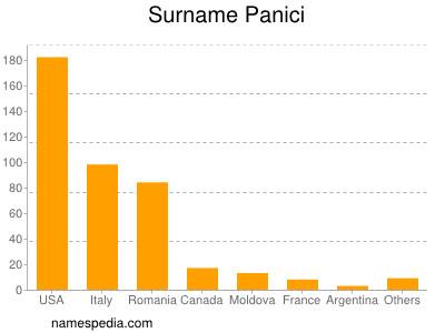 Surname Panici