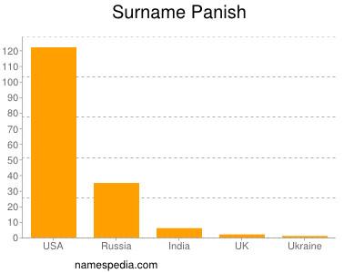 Surname Panish