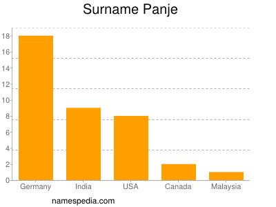 Surname Panje