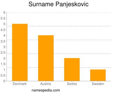 Surname Panjeskovic