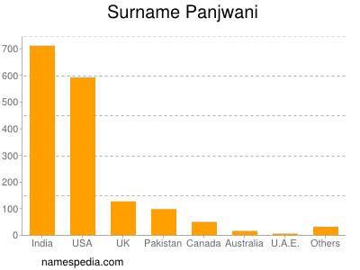 Surname Panjwani