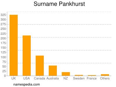 Surname Pankhurst