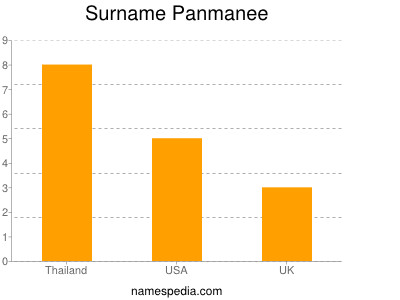 Surname Panmanee