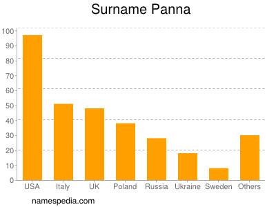 Surname Panna