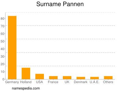 Surname Pannen