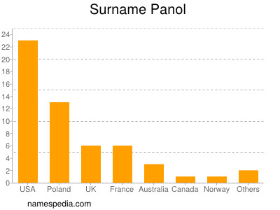 Surname Panol