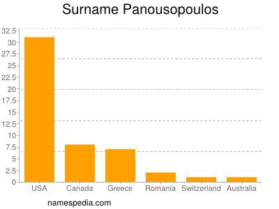 Surname Panousopoulos