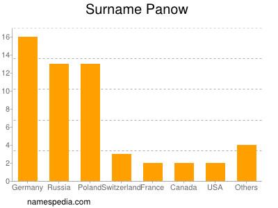 Surname Panow