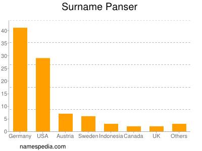 Surname Panser