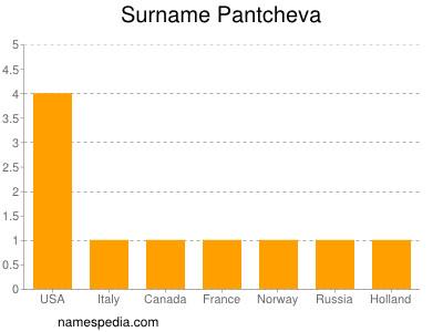 Surname Pantcheva
