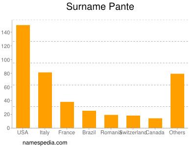 Surname Pante