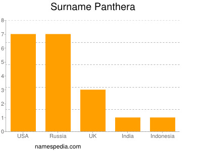 Surname Panthera