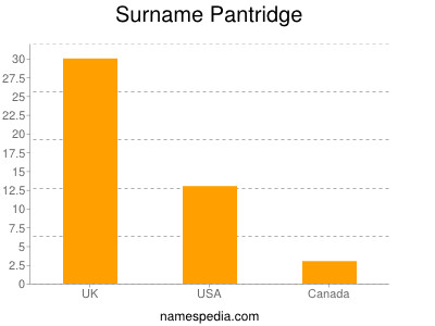 Surname Pantridge